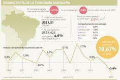 Los coletazos de la crisis de Brasil serán en inversión, comercio y banca