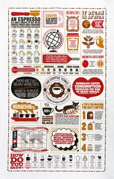 Pop the kettle on and get to know your coffee-related facts and figures with this fantastic info-graphic tea towel from Stuart Gardiner. What percentage of coff