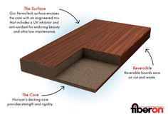 1000 images about wood vs composite on pinterest for Capped composite decking prices
