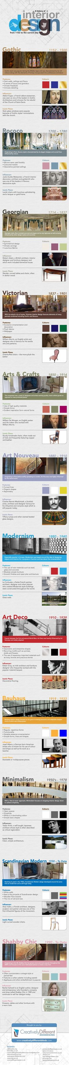 Infographic: The History of Interior Design | Design Build Ideas