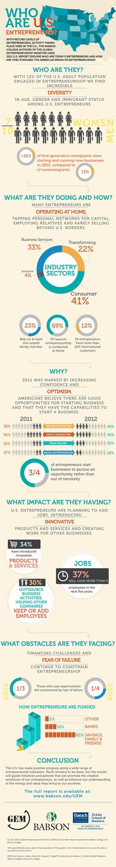 U.S. Entrepreneurship Climbs to Highest Level in More Than a Decade (Infographic)