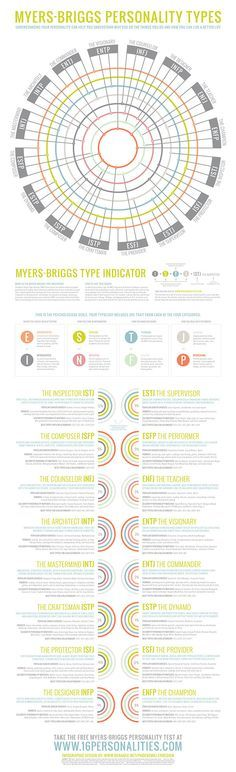 Myers-Briggs Personality Infographic by Phoebe Miller on Behance