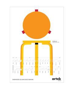 Artek Poster- Stool 60. Chronology of Alvar Aalto.