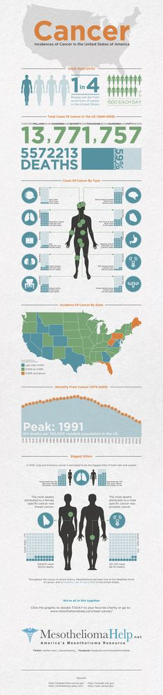 Incidences of cancer in the United States of America #infographic