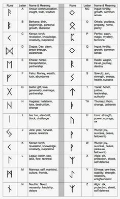 Runes and Their Meanings