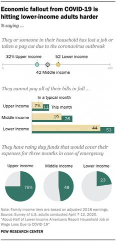 About Half of Lower-Income Americans Report Household Job or Wage Loss Due to Social Science Research, Social Class, Pew Research Center, Content Analysis, Lost Job, Public Opinion, Fallout, Household, Positivity