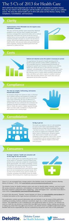 Deloitte-Center-Health-Solutions-View-Blog-5-Five-Cs-2013-Healthcare-care-infographic-image-picture