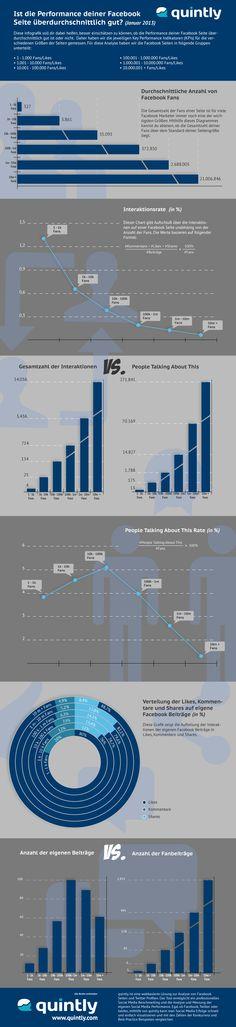 Ist die Performance deiner #Facebook Seite überdurchschnittlich gut? #Infographic