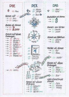 Study German, Learn German, Learn French, German Grammar, German Words, Teaching French, Teaching Spanish, Spanish Activities, German Resources