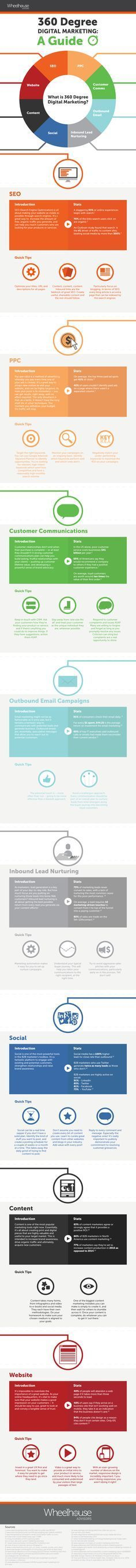 Developing A 360-Degree Digital Marketing Strategy - infographic   While check out #knackmap. To help you achieve your social media goal, all in one place. Learn more at knackmap.com #inboundmarketinglogo