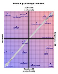 Redefining the Political Spectrum (Version Political Psychology, Political Science, Belief Quotes, Read Theory, Classical Liberalism, Liberal And Conservative, Human Values, Public Administration, Political Spectrum