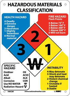 Chemical Hazard ID Classification System, Hazardous Material ID Sign, 14x10…