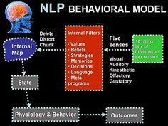 NLP Behavioral Model