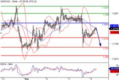 Forecast USD/CAD to Sept. 4 - Get Latest Forex Broker Bonus Promotions Analysis and News Information