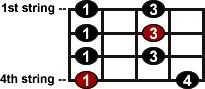 CyberfretBass.com: Bass Scales - The Blues Scale