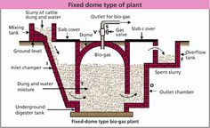 Biogas Plant (Digester) Design Construction Blog covers latest news and updates about biogas production and innovation