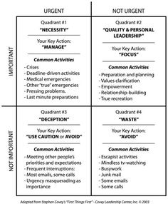 "Time Management Matrix (What's ""Important"" and what's ""Urgent"") (Stephen Covey)"