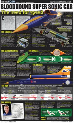 Infographic about the British 1,000mph landspeed recorded contender Bloodhound SSC