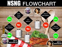NSNG Flowchart