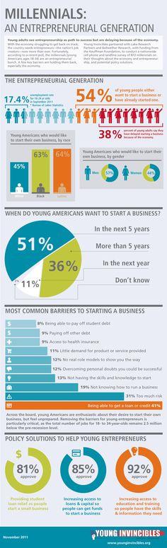 Millennials: An Entrepreneurial Generation (infographic)