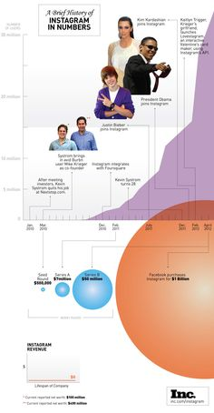 A brief history of Instagram in numbers #infographic