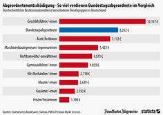 Infografik: So viel verdienen Bundestagsabgeordnete im Vergleich   Statista