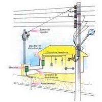 Portal do Conhecimento: Instalação Eletrica Residencial - Faça você mesmo