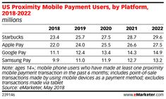 Marketers, You're Probably Not Paying Enough Attention to Mobile Wallets - eMarketer