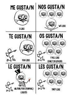 "los valores, verbos como gustar ME GUSTA POSTER / HANDOUT : This fun poster or handout demonstrates how to use ""Me Gusta"" and features the ""ME GUSTA"" meme character. Can be used as a poster or handout for students. Spanish Sentences, Spanish Grammar, Spanish 1, Grammar And Vocabulary, Spanish Language Learning, Spanish Memes, Spanish Teacher, Spanish Classroom, Teaching Spanish"
