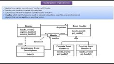 Java ee remote facade design pattern j2ee pinterest for Object pool design pattern java example