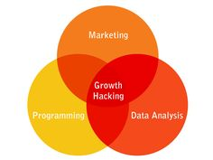 What is Growth Hacking? Growth hacking is a process of rapid experimentation across marketing funnel, product development, sales segments, and other areas of the business to identify the most efficient ways to grow a business. Digital Marketing Trends, Seo Marketing, Marketing Strategies, Marketing Ideas, Hacking Lessons, Exponential Growth, Books You Should Read, Seo Consultant, Growth Hacking