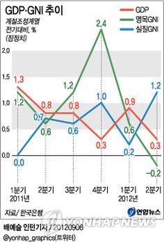 GDPㆍGNI 추이 : 한국은행이 6일 발표한 '2012년 2분기 국민소득(잠정)'을 보면 실질 GNI 증가율은 전분기보다 1.2% 증가했다.