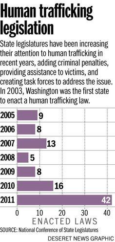 Human Trafficking Legislation