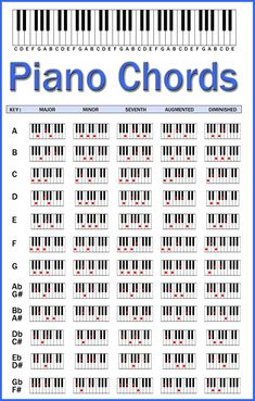 in Photoshop, to help people remember chords on piano. I re-created an exis. Made in Photoshop, to help people remember chords on piano. I re-created an exis. - -Made in Photoshop, to help people remember chords on piano. I re-created an exis. Music Theory Piano, Piano Music, Music Music, Music Wall, Reggae Music, Blues Music, Reading Piano Sheet Music, Piano Lessons, Music Lessons