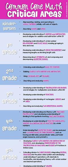 68 besten math Bilder auf Pinterest | Lernen, Schule und Unterricht ...