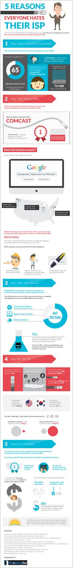 Why Americans Hate Their Internet Service Providers (Infographic)