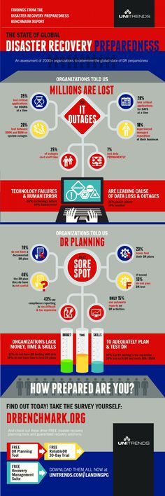 Infographic Disaster Recovery Plan Disaster Recovery Plan - disaster recovery plan template
