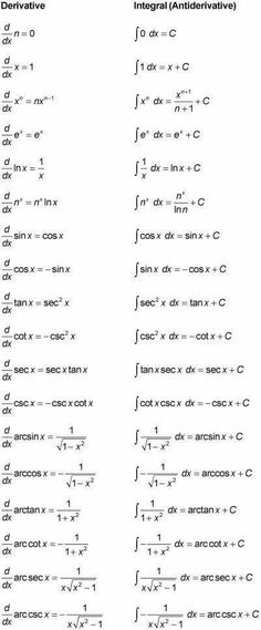 Limits and Continuity Factoring Quadratics Trigonometry, Triangles Algebra Basics Law of Sines, Law of Cosines Derivatives Chain Rule Implicit Differentiation Explicit Differentiation Domain and Range in Math Actual use of Calculus in Science and Robotics Geometry Formulas, Physics Formulas, Physics And Mathematics, Mathematics Images, Algebra, Ap Calculus, Calculus Notes, Differential Calculus, Physical Science
