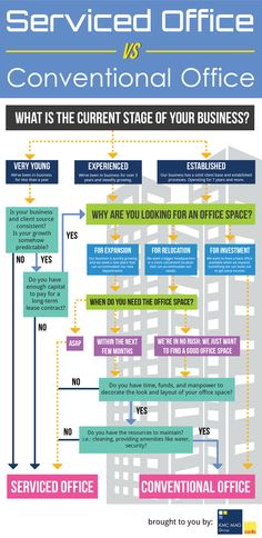 Serviced Office Versus Conventional Office [INFOGRAPHIC]