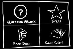 BCG matrix is divided into 4 cells: stars, question marks, dogs and cash cows.