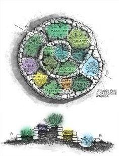 18 New Ideas for landscape project plan vegetable garden Starting A Vegetable Garden, Home Vegetable Garden, Herb Garden, Garden Bed, Herb Spiral, Spiral Garden, Growing Vegetables At Home, Planting Vegetables, Kraut