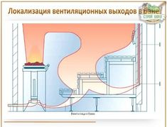 Вентиляция в бане своими руками- устройство системы, схемы и правила