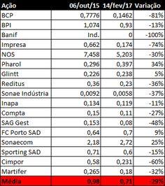 Comparação da cotação de algumas ações do PSI 20, outubro de 2015 e fevereiro de 2017