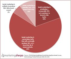 MarketingSherpa Chart answering the question posed to marketing agencies: Which statement best describes how your typical client organization perceives social marketing's ability to produce a return on investment (ROI) at budget time?