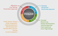 Web design and development solutions services include the custom website design, web site packages, custom interface design, and customized template designs. In this, Kietron includes HTML/ CSS services like JQuery, XML, and other more.