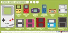 INFOGRAPHIC: Evolution of the Nintendo Game Boy