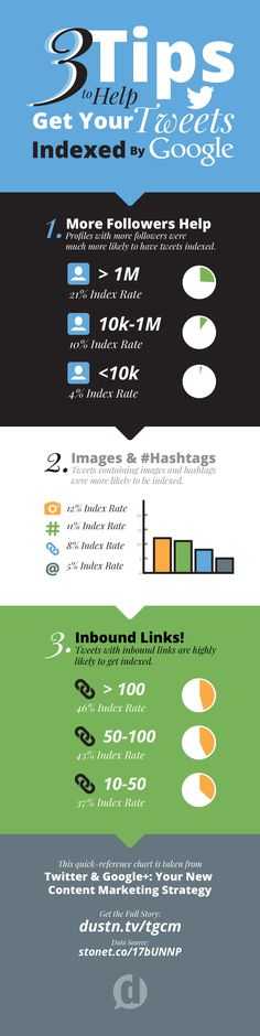 3 Tips to Help GET YOUR TWEETS INDEXED by Google [via @dustinwstout]. #Twitter #Marketing #Infographic