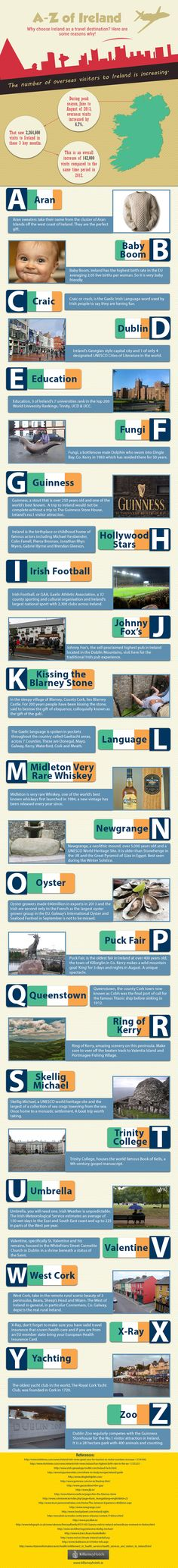 A to Z of Ireland Infographic