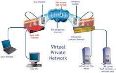Зачем интернет пользователю нужен прокси? - Прокси сервер