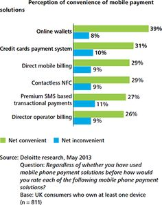 Is NFC Taking Off?